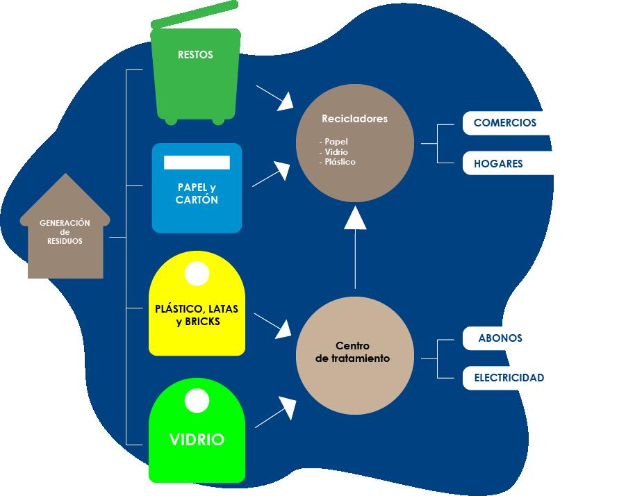 Residuos-Working-Formacion-Integral